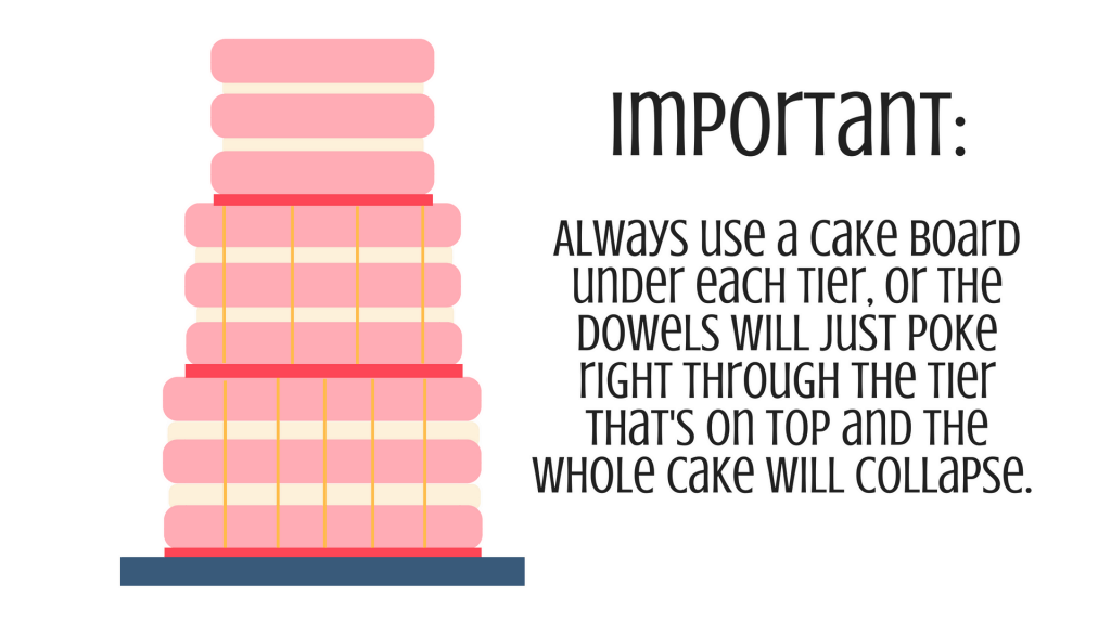 Anatomy of a Decorated Cake Graphic